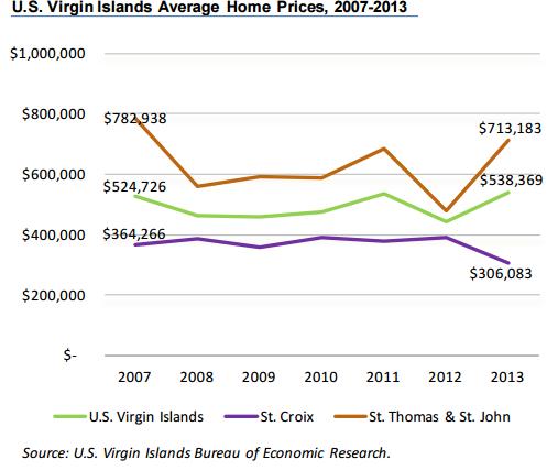 USVI home prices