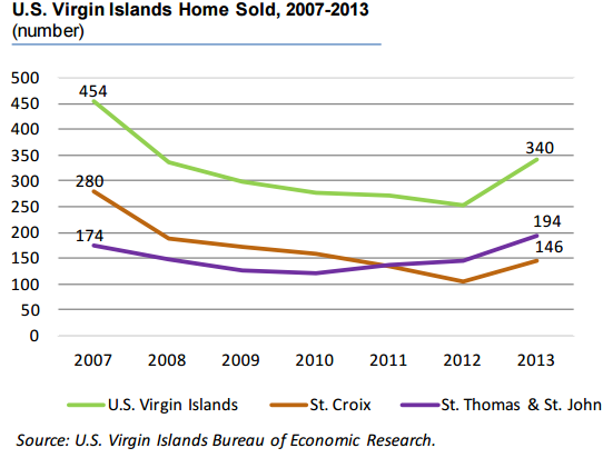 How the St. John Real Estate Market Compares to Other USVI Islands