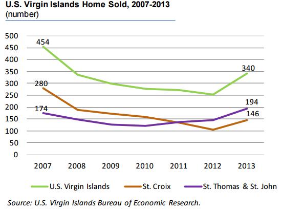 USVI homes sold