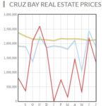 Cruz Bay real estate prices 2016