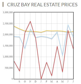 Cruz Bay real estate prices 2016