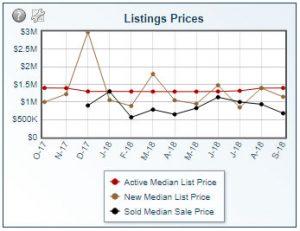 Listing Prices 2018