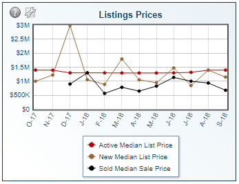 Real Estate Market Trends on St. John in 2018