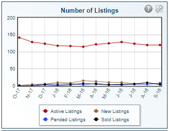 number of listings 2018