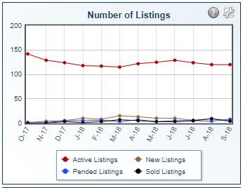 number of listings 2018